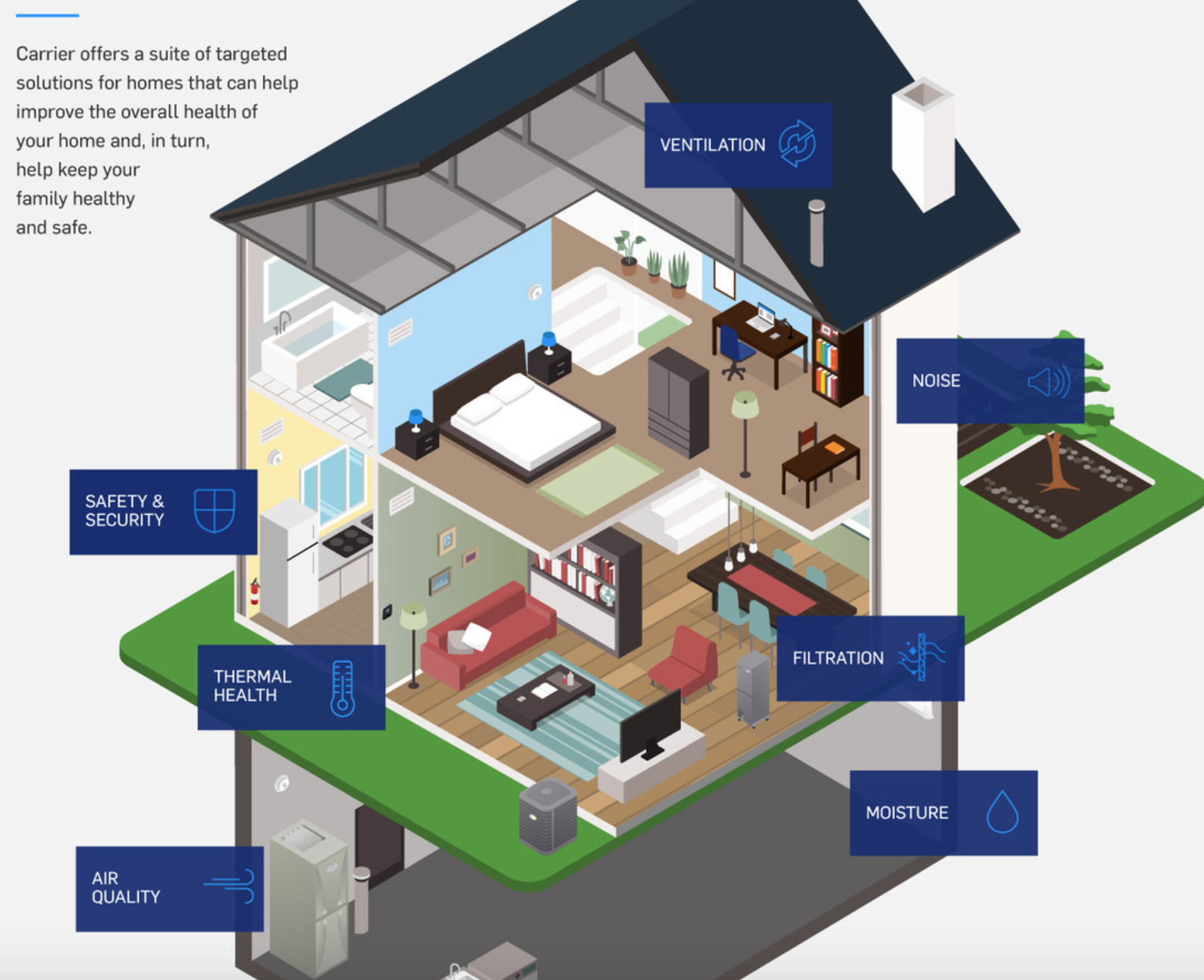 Carrier Launches Healthy Homes To Improve Indoor Air Quality And Safety In Homes Refrigeration World News