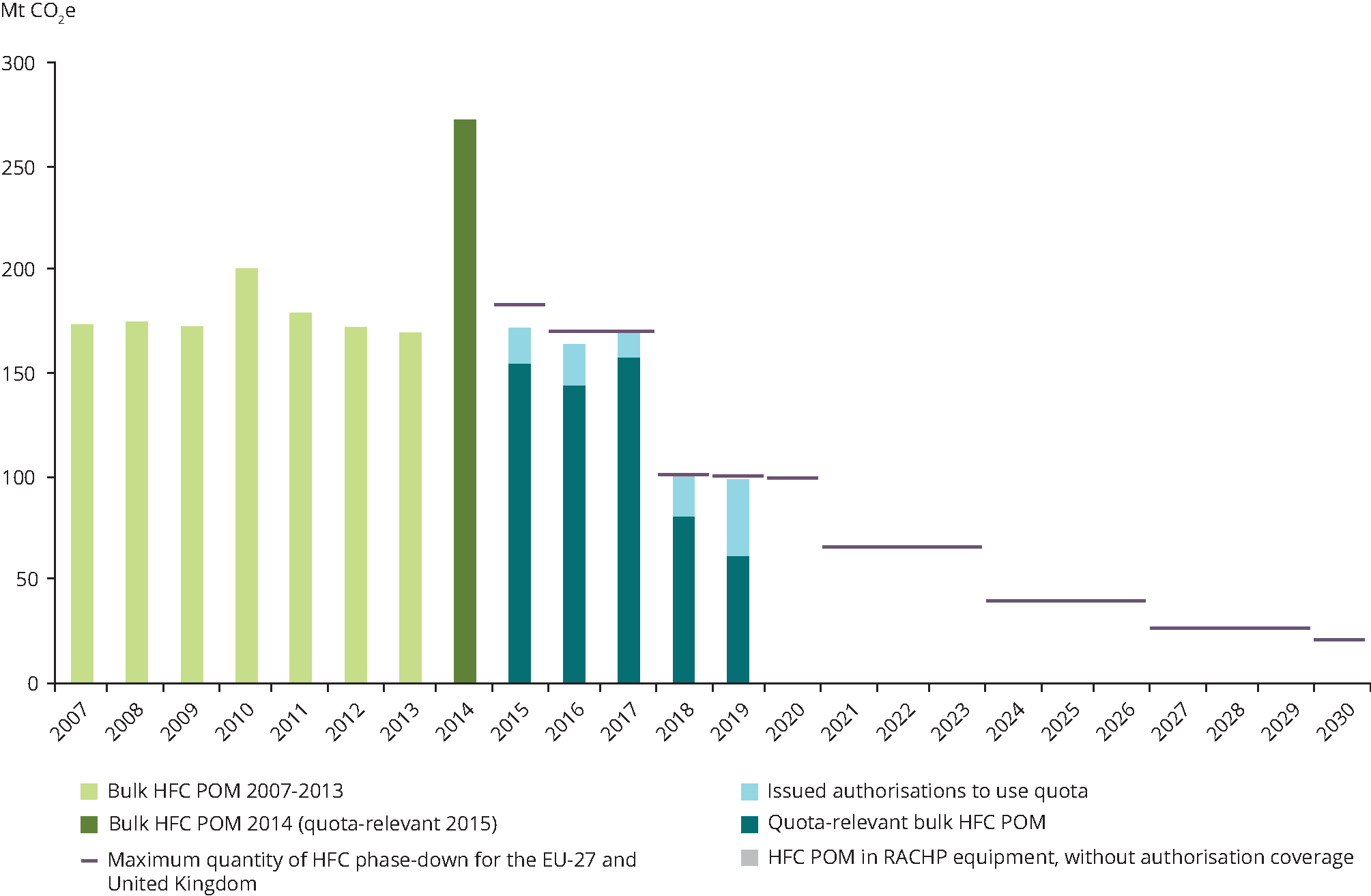 This graph shows the progress state of the gradual reduction of HFC as per EU regulation. The data reported for 2019 are preliminary and subjected to further validation by the European Commission. The values from 2007 to 2013 are based on the old regulation's communication obligations about fluorinated gases (EC) n. 842/2006 and therefore they are not fully comparable with the data since 2014 onwards (according to the new regulation's obligations about fluorinated gases EU 517/2014). The maximum quantities of gradual elimination of HFC in EU shown since 2019 onwards are indicated for EU-28. The maximum quantities of EU-27 for 2021 onwards will have to be recalculated for the period that follows the Brexit transition period. (Source: EEA)