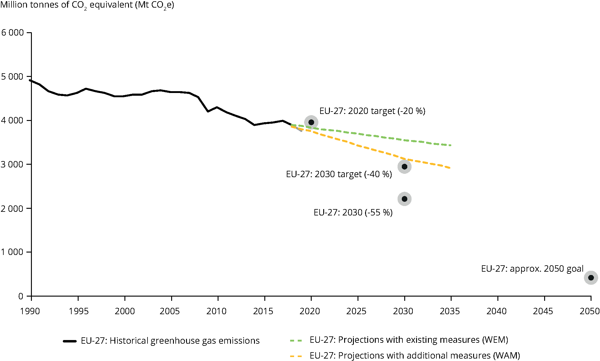 This figure shows the emission targets of greenhouse-effect gases, the trends and the projections of EU member States (EU-28 and, after 2019, EU-27). The -55% goal by 2030 mirrors the necessary reduction to be able to conform to the Green Deal strategy by 2050. (Credits: EEA)
