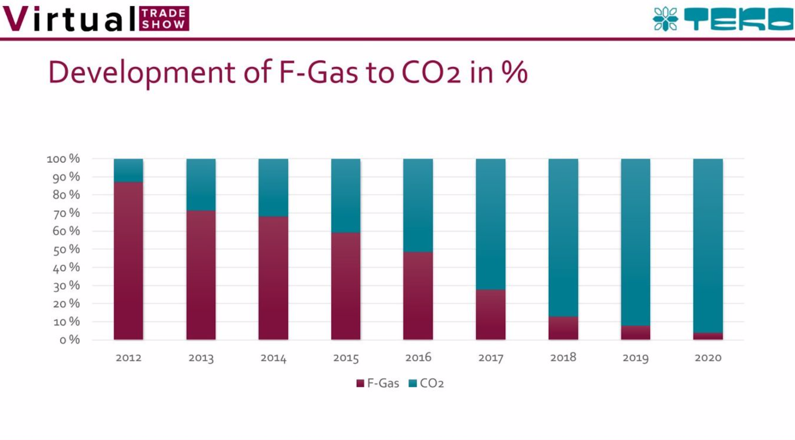 Evolution of TEKO German company's business that, in about one decade, has shifted from dealing mainly with HFC systems to treating almost exclusively CO2 systems, as consequence of the F-gas Regulation (Credits: TEKO during VTS2021)